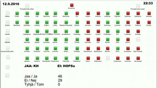 Äänestys valtuusto 12.9 veroprosentti