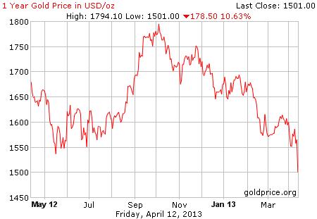 Gambar grafik image pergerakan harga emas 1 tahun terakhir per 12 April 2013