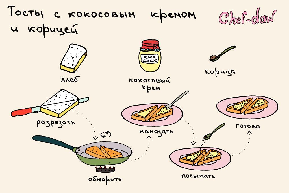 chef_daw_tosti_s_kokosovim_kremom_i_koricei