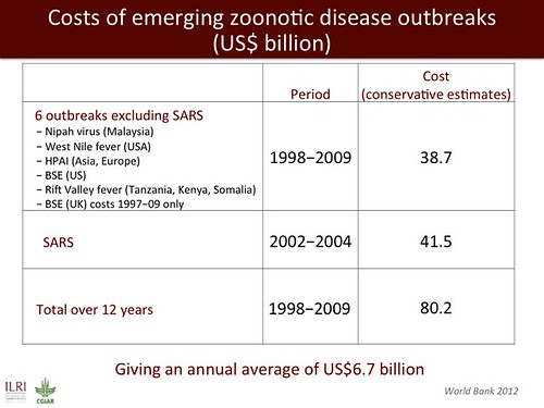 Costs of emerging zoonotic disease outbreaks