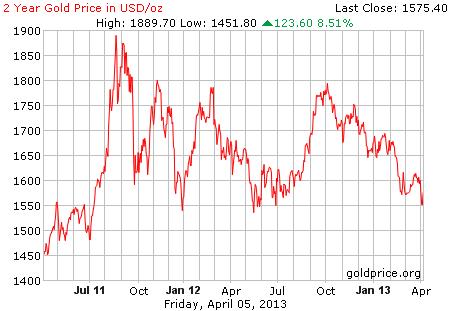 Gambar image grafik pergerakan harga emas 2 tahun terakhir per 05 April 2013