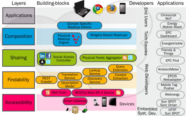 Paper: A Web of Things Application Architecture - Integrating the ...