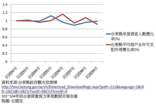 台東縣觀光人數,及家戶可支配所得分析
