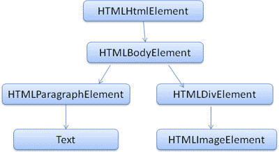 DOM tree of the example markup