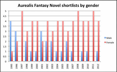 Aurealis Fantasy Novel Shortlists column