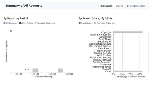google transparency report (Fall 2012) hk