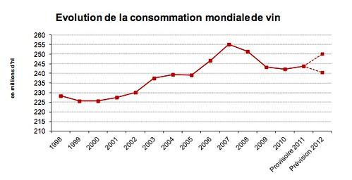 consommation_mondiale_vin_2013[1]