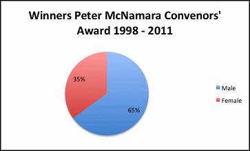 Peter Mc Convenors