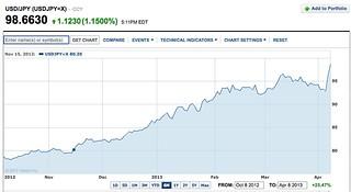 finnce.yahoo.com dollar yen chart