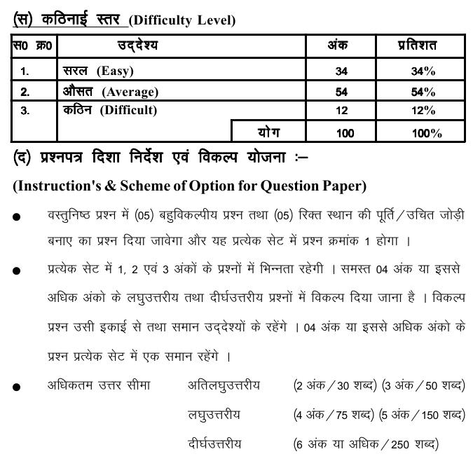 Chattisgarh Board Class 10 Scheme and Blue Print of Hindi General