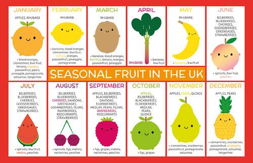 Seasonal Fruit Chart