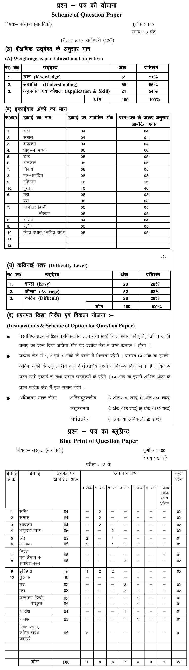 Chattisgarh Board Class 12 Scheme and Blue Print of Sanskrit (Manviki)