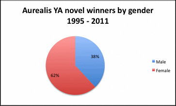 Aurealis YA Novel shortlists