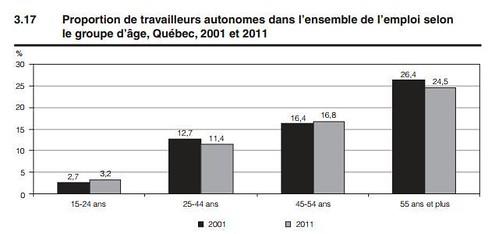 Proportion de travailleurs autonomes selon l'âge