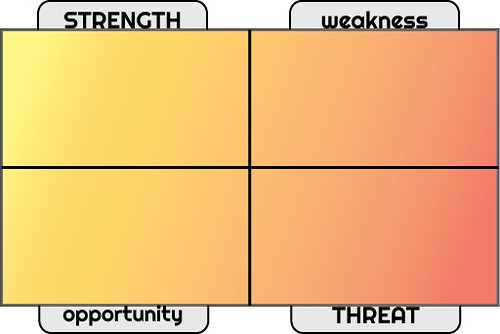 SWOT Analysis For Business Planning