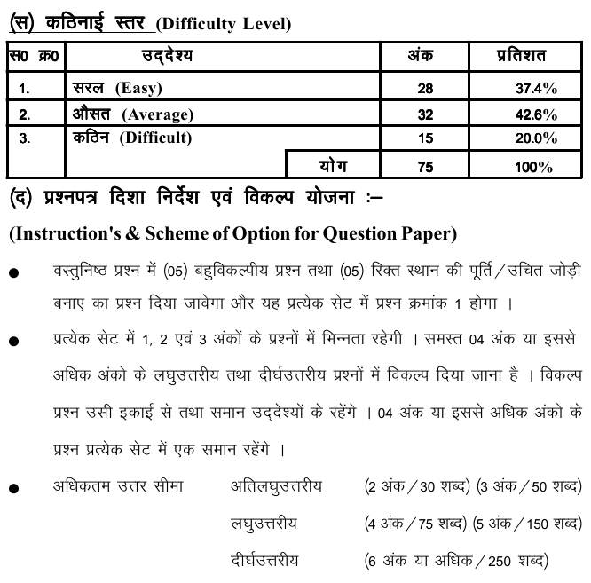 Chattisgarh Board Class 10 Scheme and Blue Print of Science