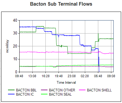 Bacton gas supply graphs
