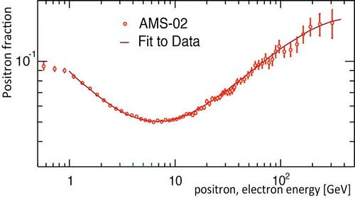 AMS risultati materia oscura