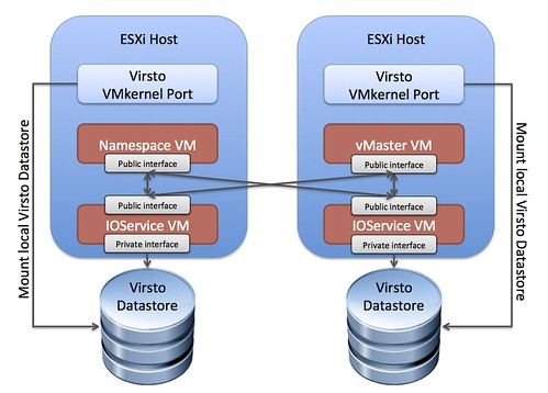 Virsto Network Architecture Diagram