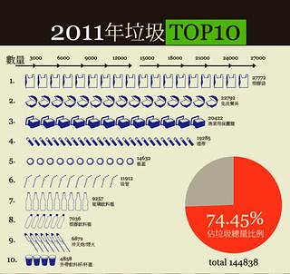 2011年台灣淨灘成果。圖片來源:2012國際淨灘日