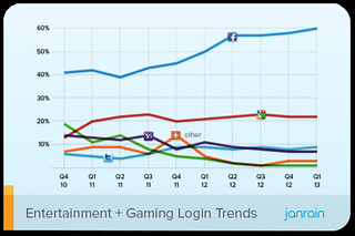 Q1-2013-Social-Login-Trend-entertainment