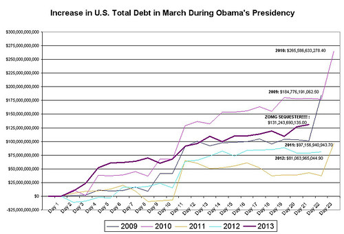 The Sequester and U.S. Debt