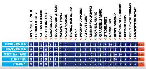 Atomic D2 VF 73 2011/2012 - Test lyží - World Skitest 2011