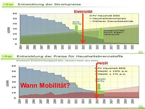 033 Grid Parity Photovoltaik und Öl