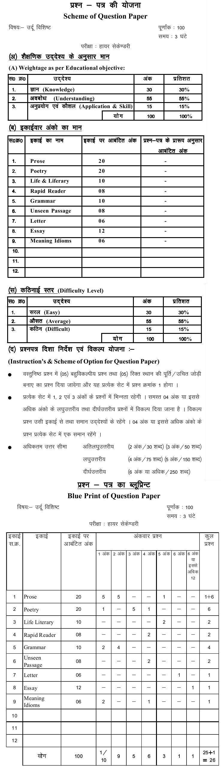 Chattisgarh Board Class 12 Scheme and Blue Print of Urdu Special