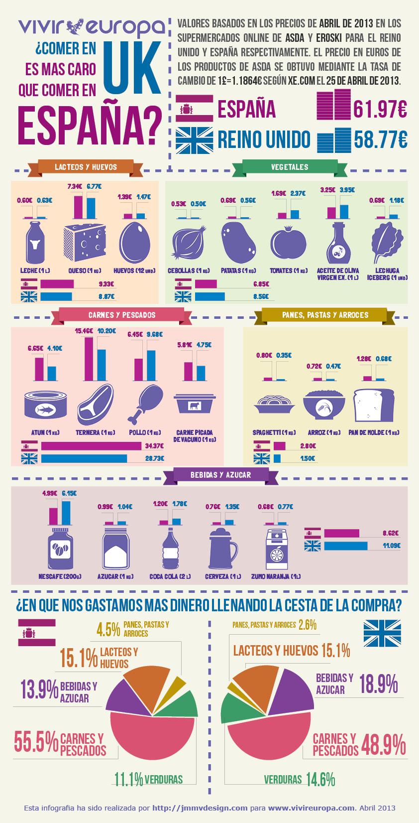 Infografía. ¿La compra en Reino Unido es más cara que en España?