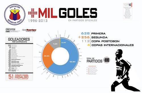 Infografia: Mil goles