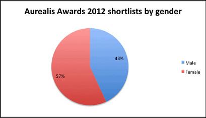 Aurealis 2012 shortlists by gender