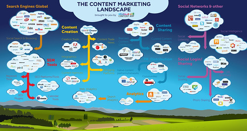 Content marketing that sells