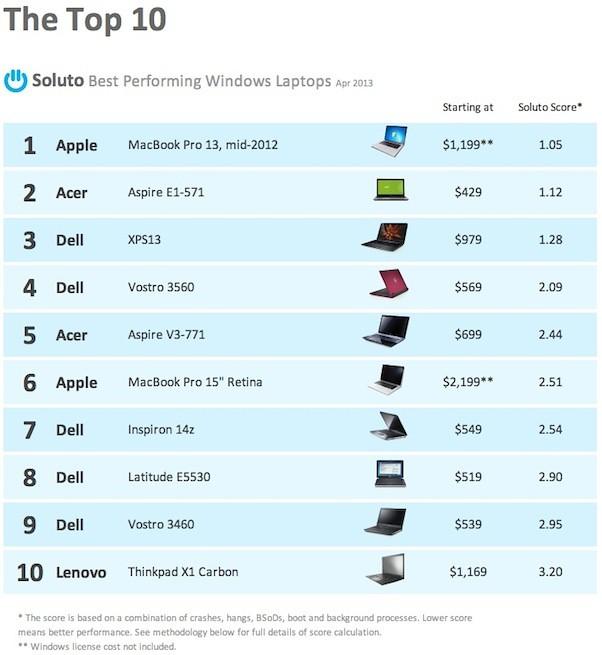 Laptop terbaik untuk menjalankan Windows versi Saluto (April 2013)