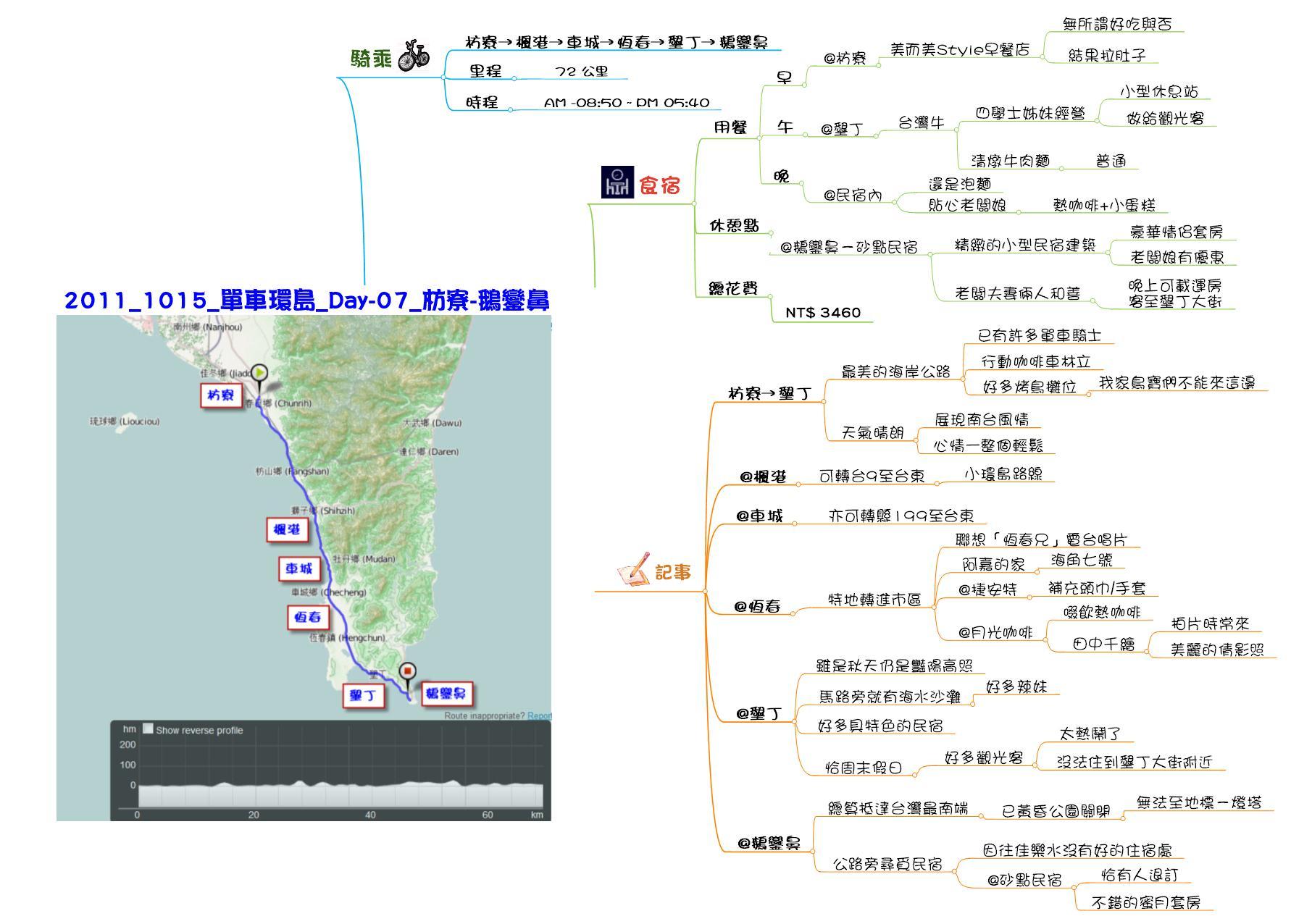 2011.10.09-15_Day_07_枋寮-鵝鑾鼻_心智圖