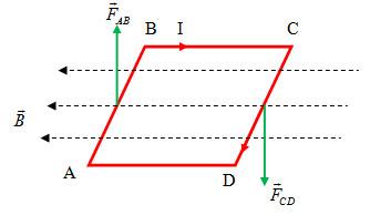 Chương IV: Chuyển động của khung dây trong từ trường