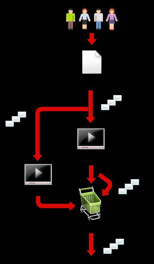 オプトイン登録からウェビナー(商品販売)までの流れ