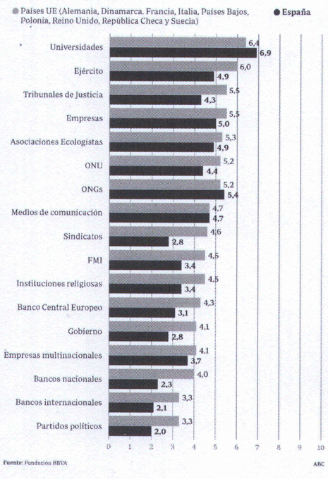 13d05 ABC Desconfianza en los políticos Uti 465
