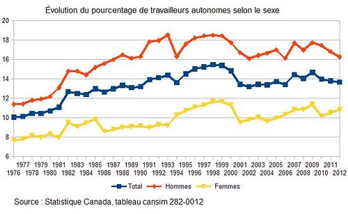 Évolution du pourcentage de travailleurs autonomes selon le sexe