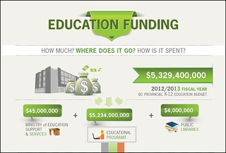 BC Education Infographics