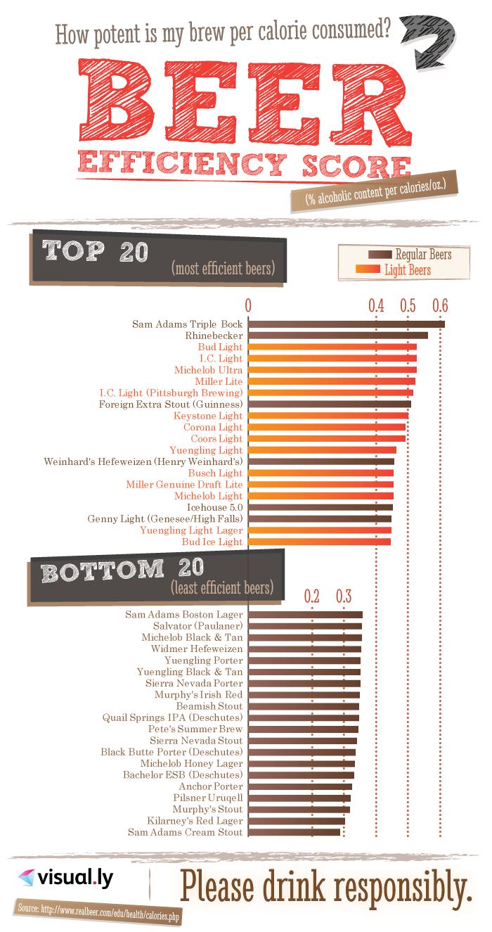 Beer-Efficiency-Score