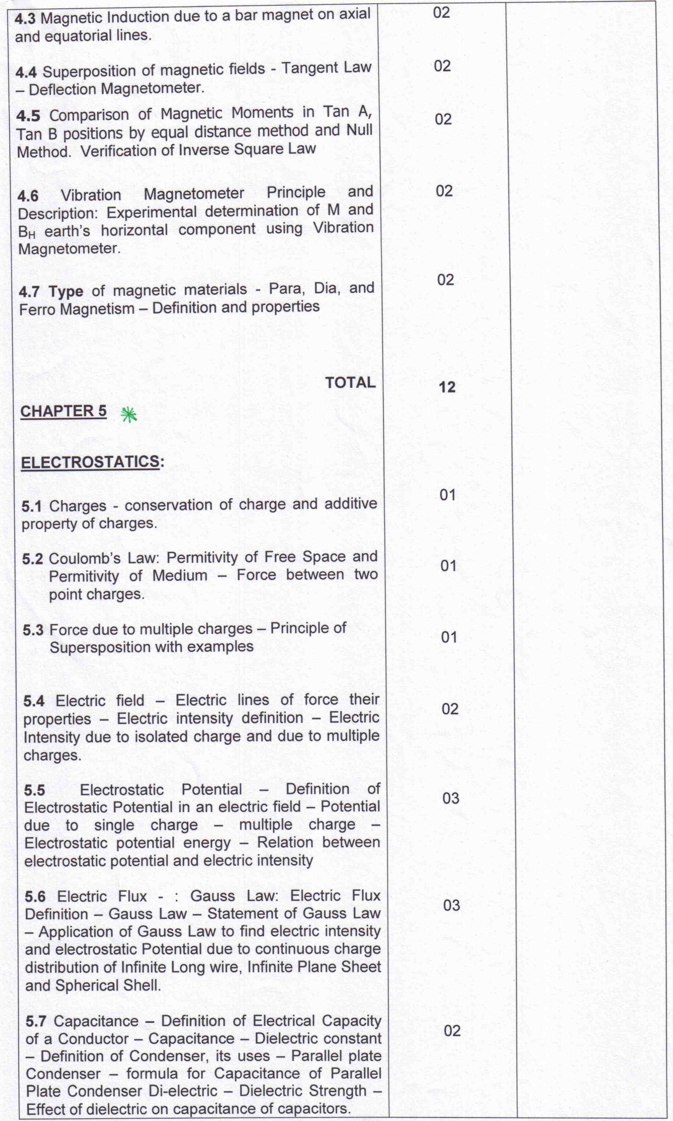 AP Board Intermediate II Year Physics Syllabus – AglaSem Schools