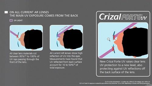 crizalforte-uv-diagram