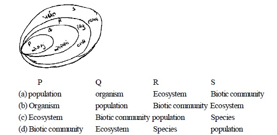 AIPMT Question Bank: Biology - Organism and Population