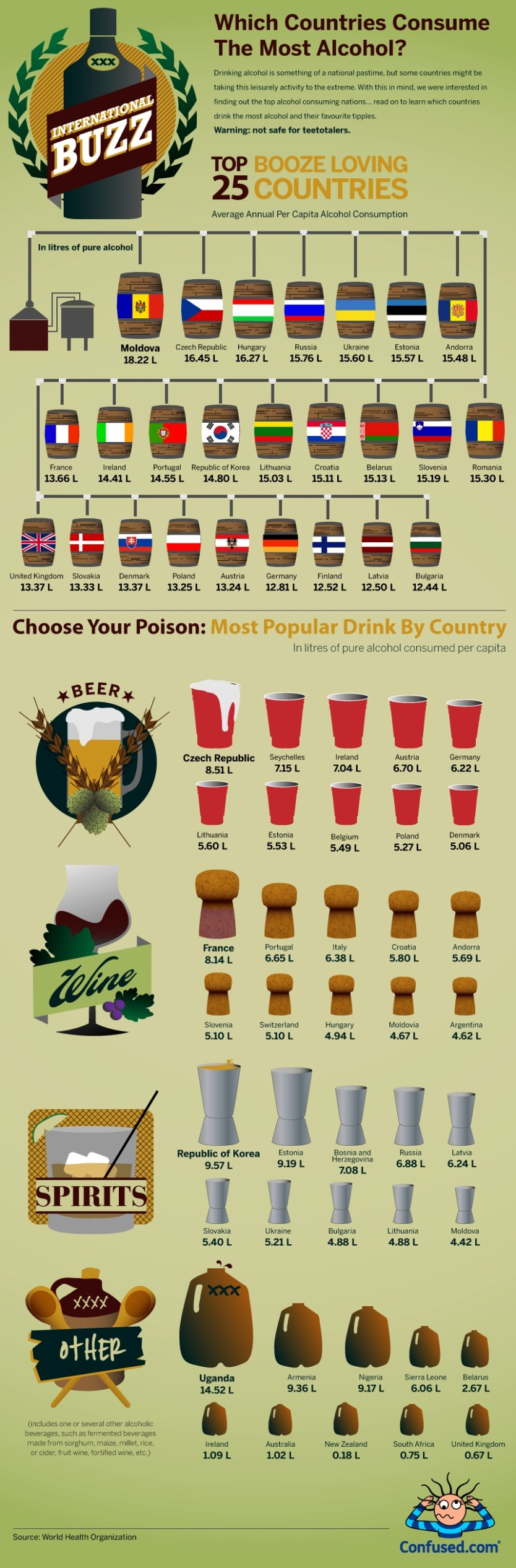 which-country-consumes-the-most-alcohol