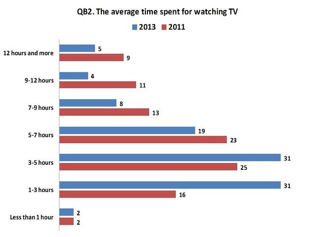 Survey: Armenians Prefer to Watch TV But Consider Online