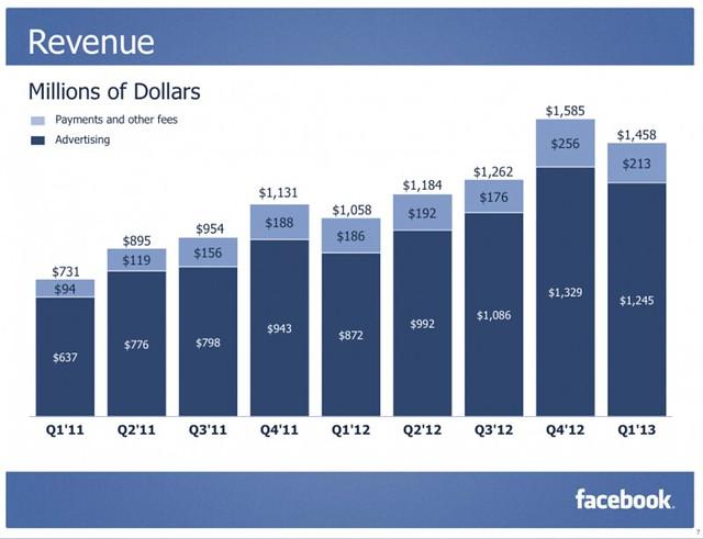 Facebook Revenue(1Q-2013)