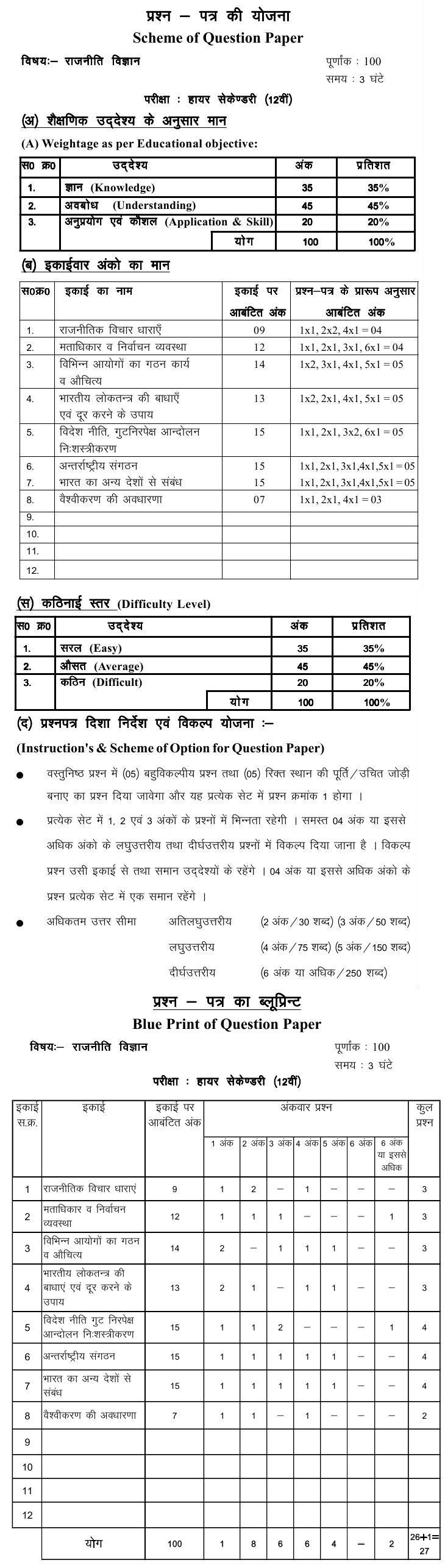 Chattisgarh Board Class 12 Scheme and Blue Print of Political Science