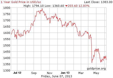 Gambar grafik image pergerakan harga emas 1 tahun terakhir per 07 Juni 2013