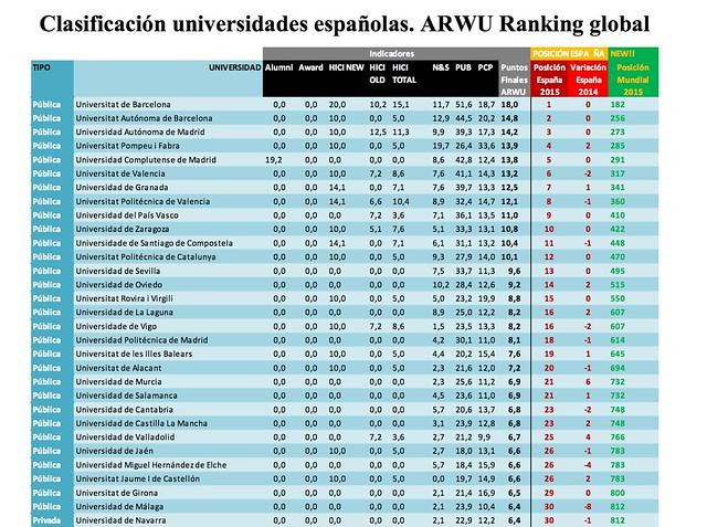 ARWU ranking